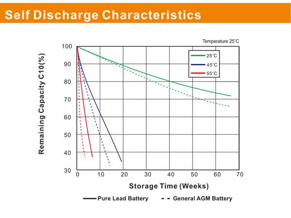 理士电池PLX系列 第3张