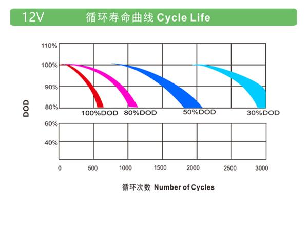 理士电池-OPzV系列 第1张