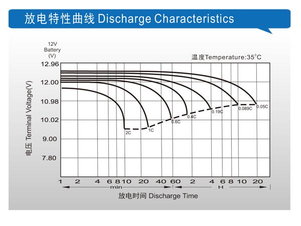 理士电池-DGM 系列胶体电池 第4张