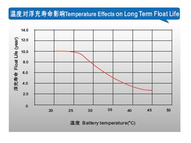理士电池-FT系列狭长形 第1张