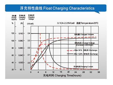 理士电池-FT系列狭长形 第3张